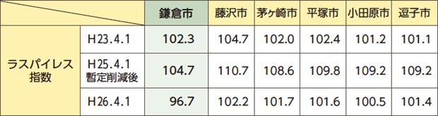 鎌倉市職員の給与は近隣市並み