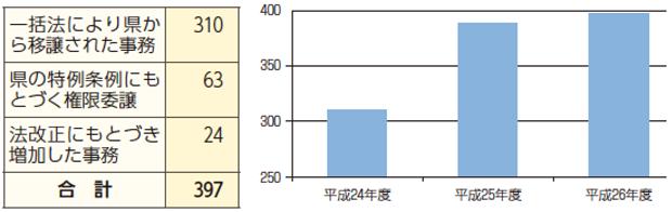 平成24年度以降に国や県から鎌倉市に降りてきた仕事(事務数)